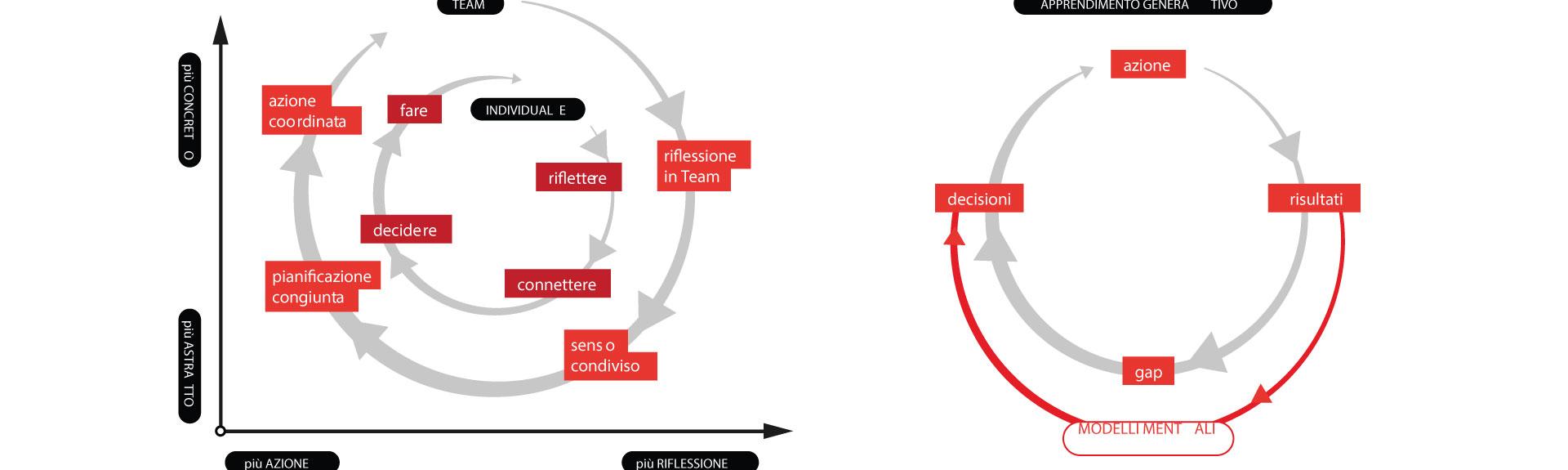 Service Design Tools: Generative Learning Wheel
