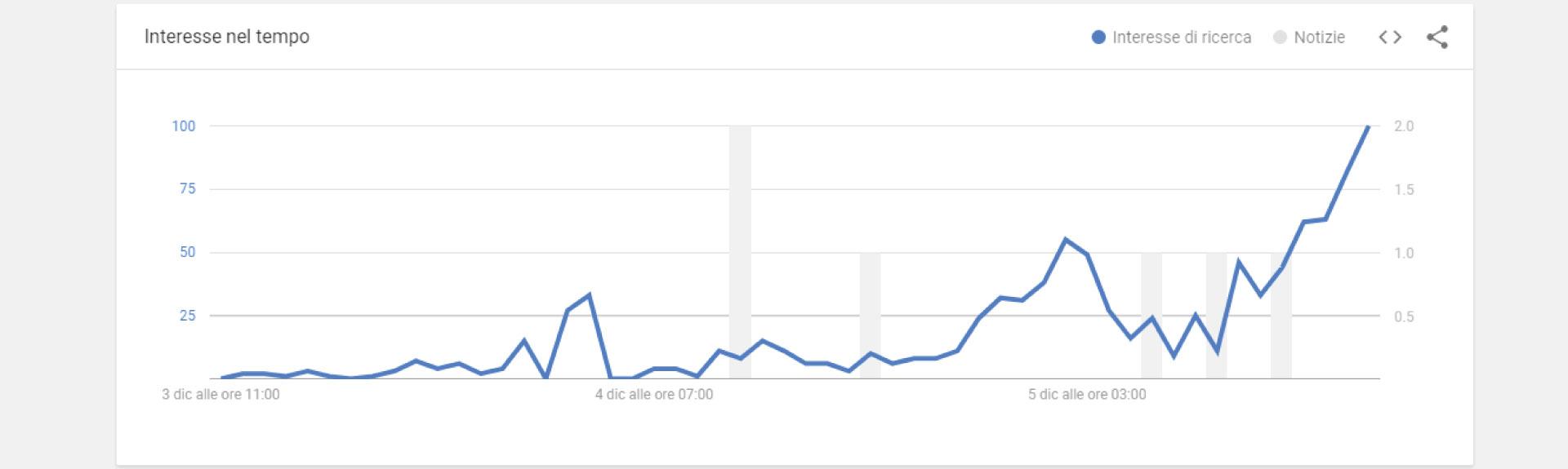 Google Trends: un altro circolo virtuoso nella rete